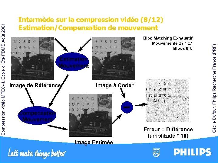 Estimation Mouvement Image de Référence Image à Coder Compensation Mouvement Erreur = Différence (amplitude