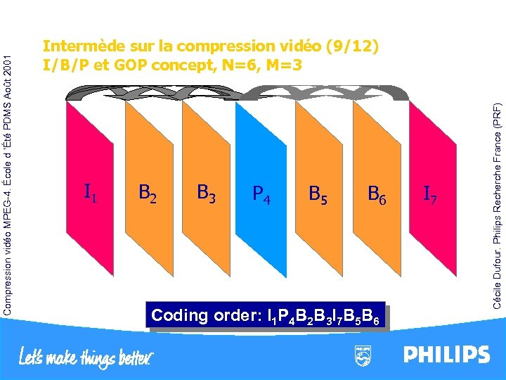 I 1 B 2 B 3 P 4 B 5 B 6 Coding