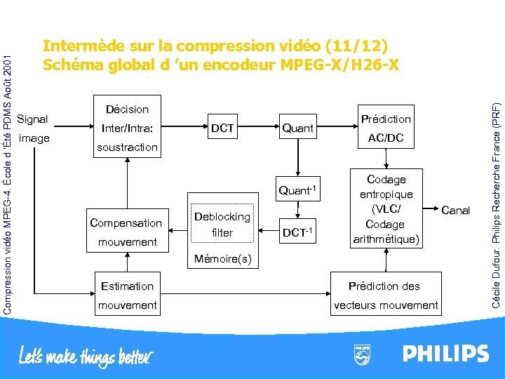 Signal image Décision Inter/Intra: DCT Quant soustraction Quant-1 Compensation mouvement Deblocking filter DCT-1
