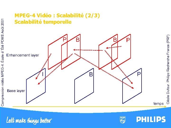 P I B B B I P Enhancement layer P Base layer temps Cécile