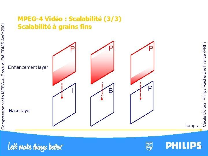 P Enhancement layer P P I B P Base layer temps Cécile Dufour. Philips