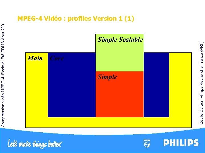 Simple Scalable Rectangular Spatial Scal. (B-VOP) Main Core Shape Core Scalability Temporal Rectangular Temporal