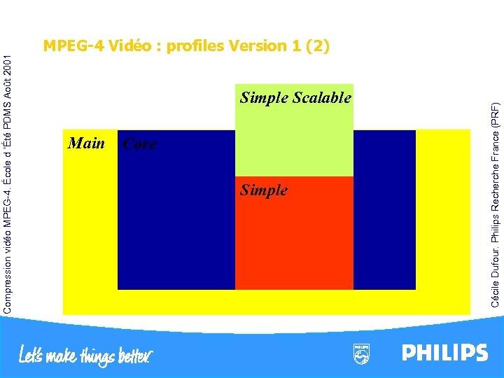 Compression vidéo MPEG-4. École d 'Été PDMS Août 2001 Main Core Simple Scalable Cécile