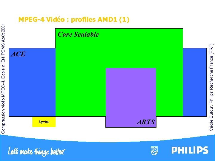 Core. Spatial Scalability Scalable Shape ACE Shape Temporal Scalability ACE GMC 1/4 pel SA-DCT