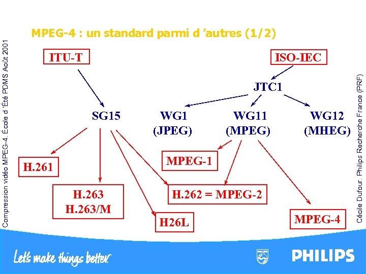 ISO-IEC ITU-T JTC 1 SG 15 WG 1 (JPEG) WG 11 (MPEG) WG 12