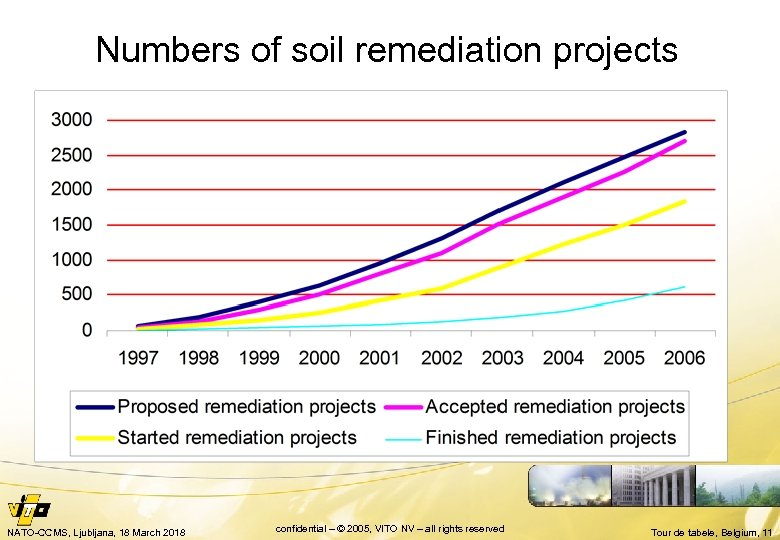 Numbers of soil remediation projects NATO-CCMS, Ljubljana, 18 March 2018 confidential – © 2005,