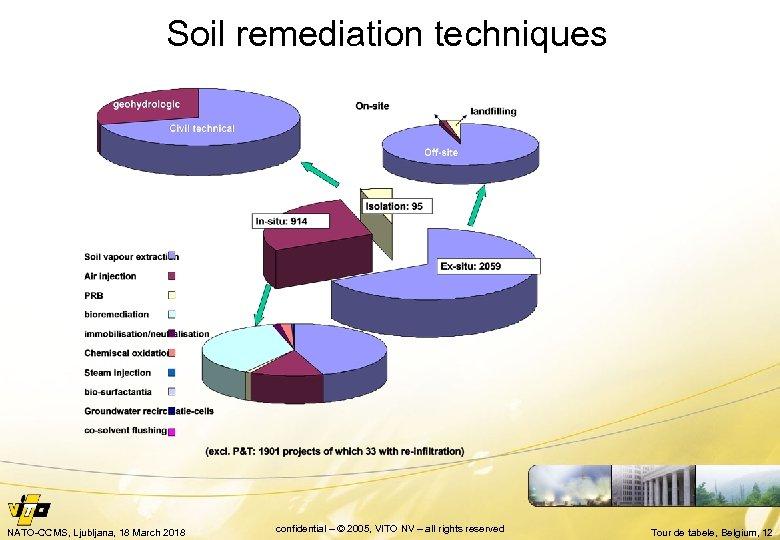 Soil remediation techniques NATO-CCMS, Ljubljana, 18 March 2018 confidential – © 2005, VITO NV