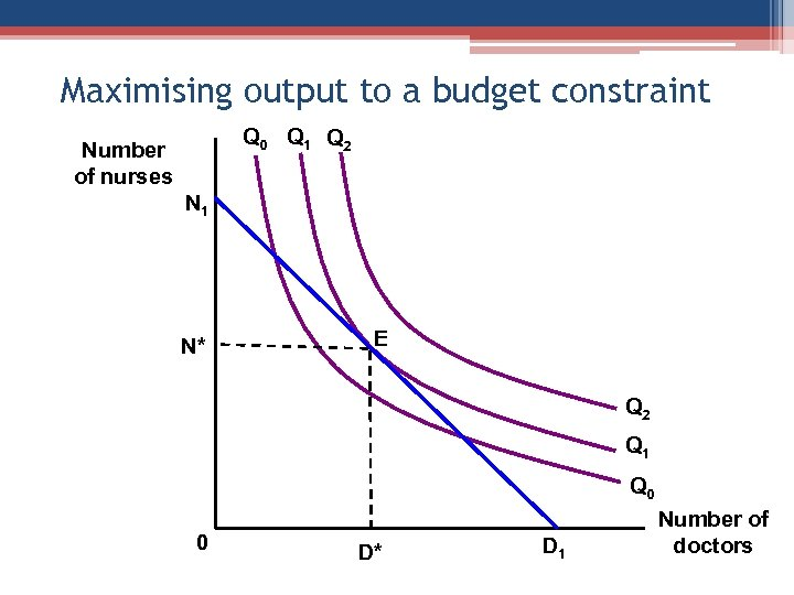 Maximising output to a budget constraint Q 0 Q 1 Q 2 Number of