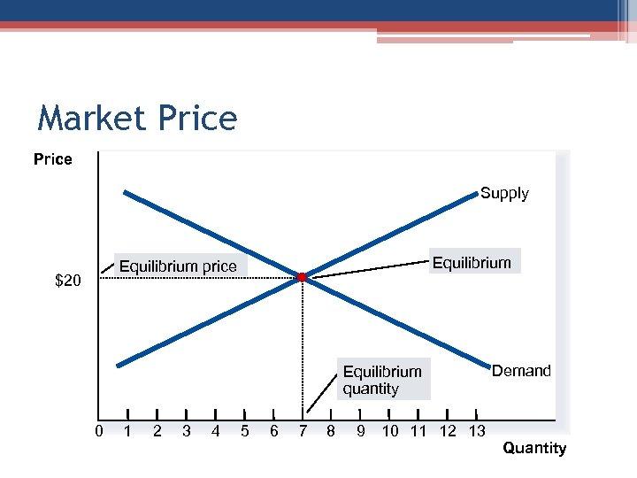 Market Price Supply Equilibrium price $20 Equilibrium quantity 0 1 2 3 4 5
