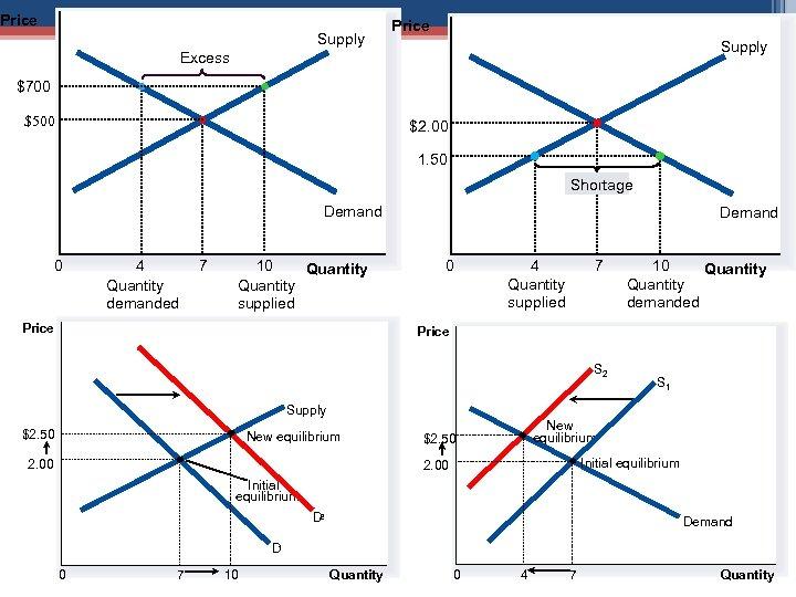 Price Supply Excess $700 $500 $2. 00 1. 50 Shortage Demand 0 4 Quantity