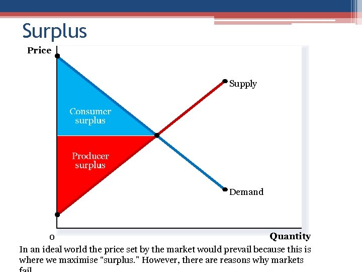 Surplus Price Supply Demand Quantity 0 In an ideal world the price set by