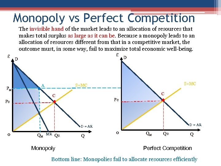 Monopoly vs Perfect Competition The invisible hand of the market leads to an allocation