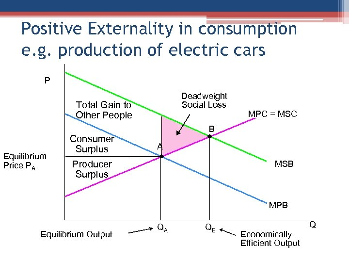 Positive Externality in consumption e. g. production of electric cars P Deadweight Social Loss