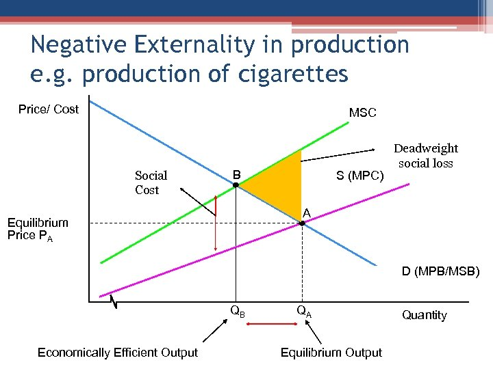Negative Externality in production e. g. production of cigarettes Price/ Cost MSC Social Cost