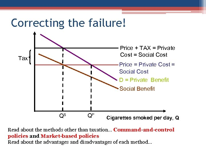 Correcting the failure! Price + TAX = Private Cost = Social Cost Tax Price