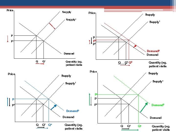Price Supply 1 P PS P 1 Demand. S Demand Q Q 1 Quantity
