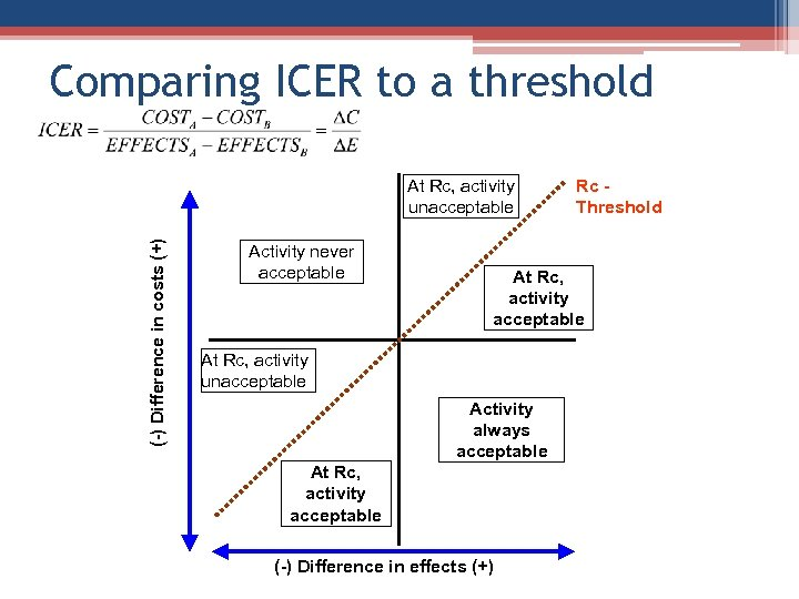 Comparing ICER to a threshold (-) Difference in costs (+) At Rc, activity unacceptable