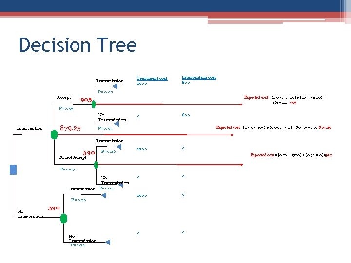 Decision Tree Transmission Treatment cost 1500 Intervention cost 800 P=0. 07 Accept Expected cost=