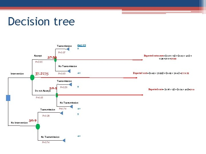 Decision tree Transmission QALYS 5 P=0. 07 Accept Expected outcomes= (0. 07 × 5)
