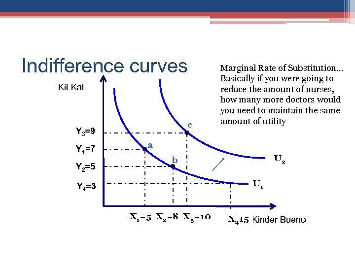 Indifference curves Kit Kat c Y 3=9 Y 1=7 Y 2=5 Marginal Rate of