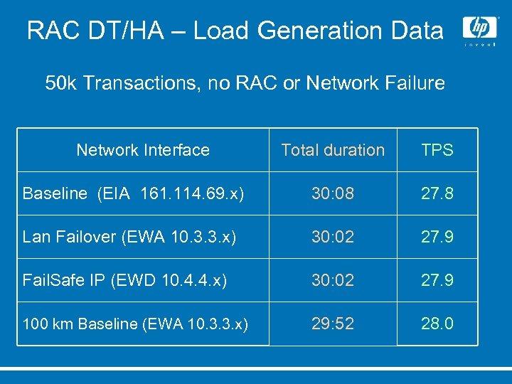 RAC DT/HA – Load Generation Data 50 k Transactions, no RAC or Network Failure