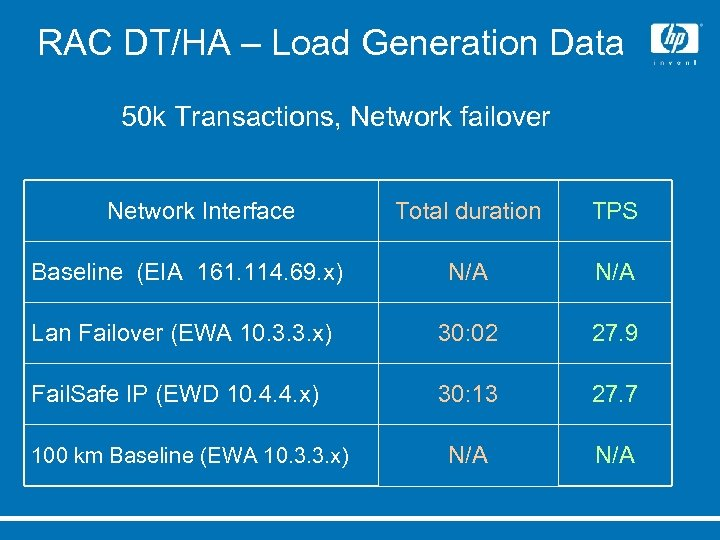 RAC DT/HA – Load Generation Data 50 k Transactions, Network failover Network Interface Total