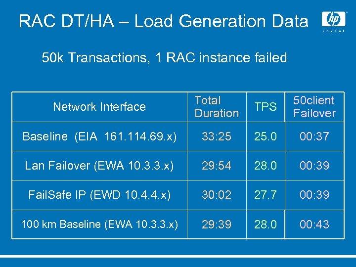 RAC DT/HA – Load Generation Data 50 k Transactions, 1 RAC instance failed Network