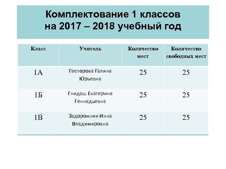 Комплектование 1 классов на 2017 – 2018 учебный год Класс Учитель Количество мест Количество