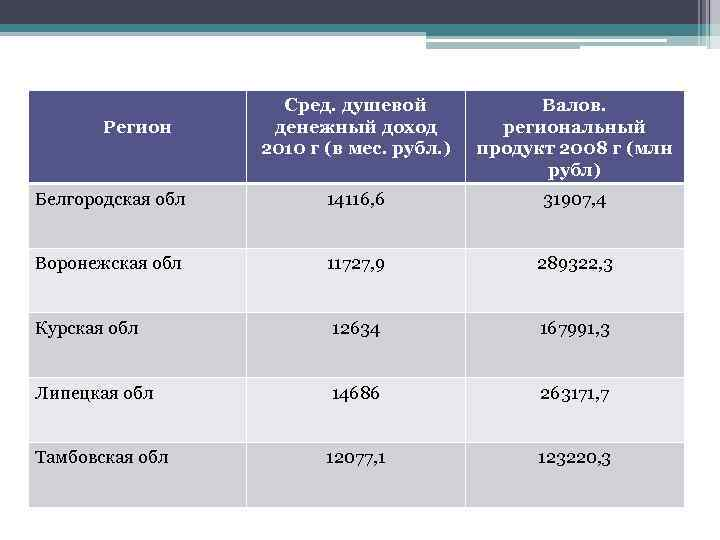 Сред. душевой денежный доход 2010 г (в мес. рубл. ) Валов. региональный продукт 2008