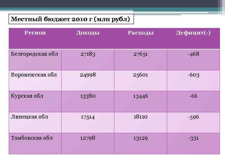 Местный бюджет 2010 г (млн рубл) Регион Доходы Расходы Дефицит(-) Белгородская обл 27183 27651