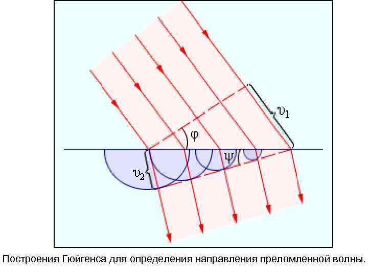 Построения Гюйгенса для определения направления преломленной волны.