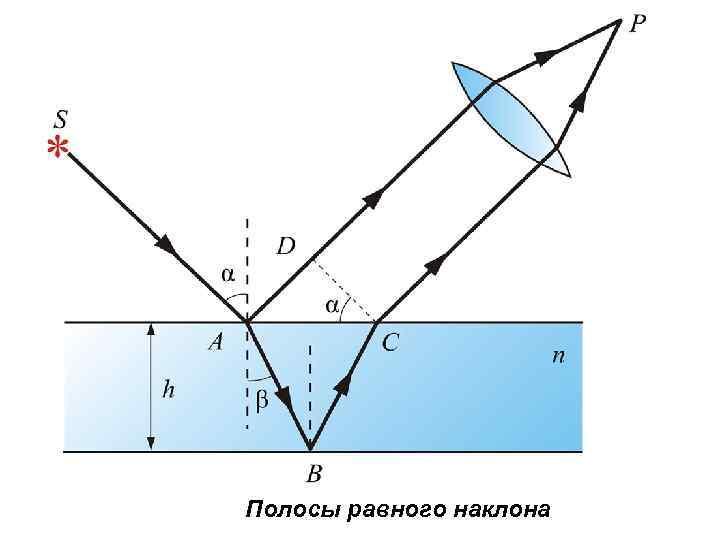 Полосы равного наклона
