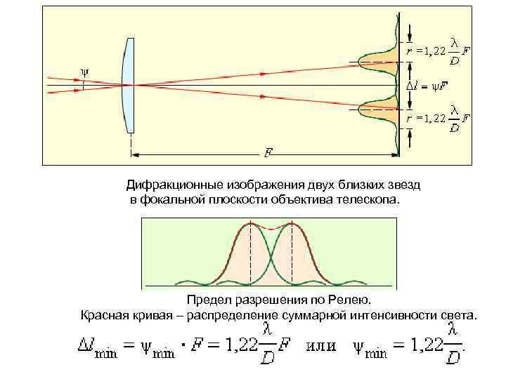 Дифракционные изображения двух близких звезд в фокальной плоскости объектива телескопа. Предел разрешения по Релею.