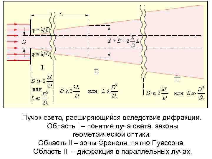 Пучок света, расширяющийся вследствие дифракции. Область I – понятие луча света, законы геометрической оптики.