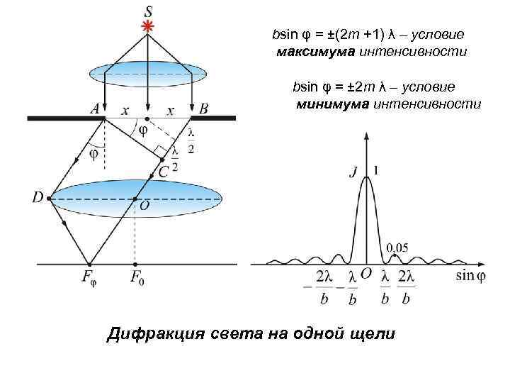 bsin φ = ±(2 m +1) λ – условие максимума интенсивности bsin φ =