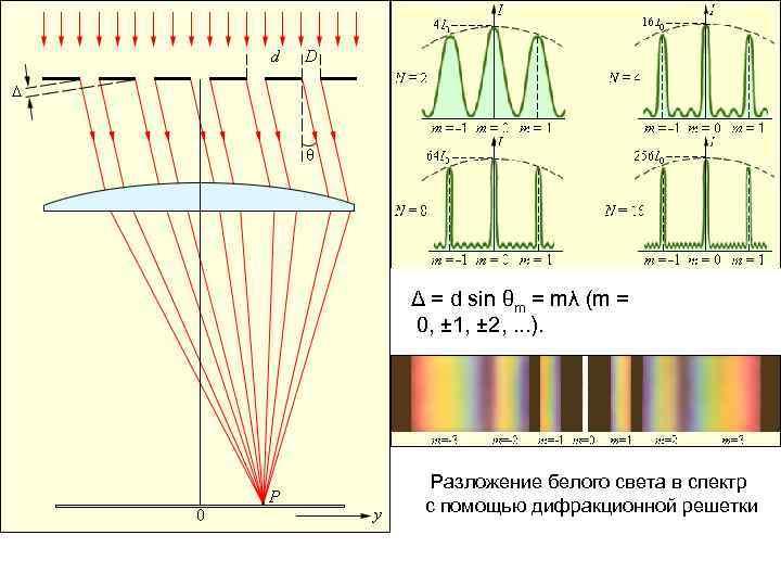 Δ = d sin θm = mλ (m = 0, ± 1, ± 2,