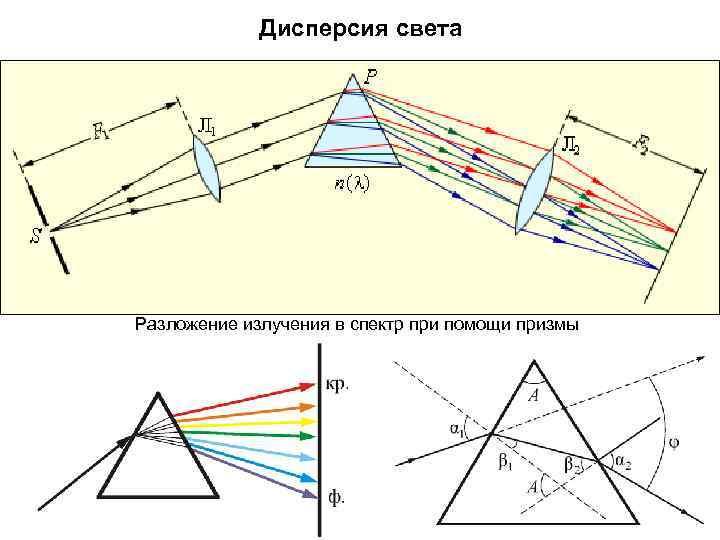 Дисперсия света Разложение излучения в спектр при помощи призмы