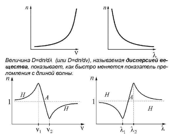 Величина D=dn/dλ (или D=dn/dν), называемая дисперсией вещества, показывает, как быстро меняется показатель преломления с
