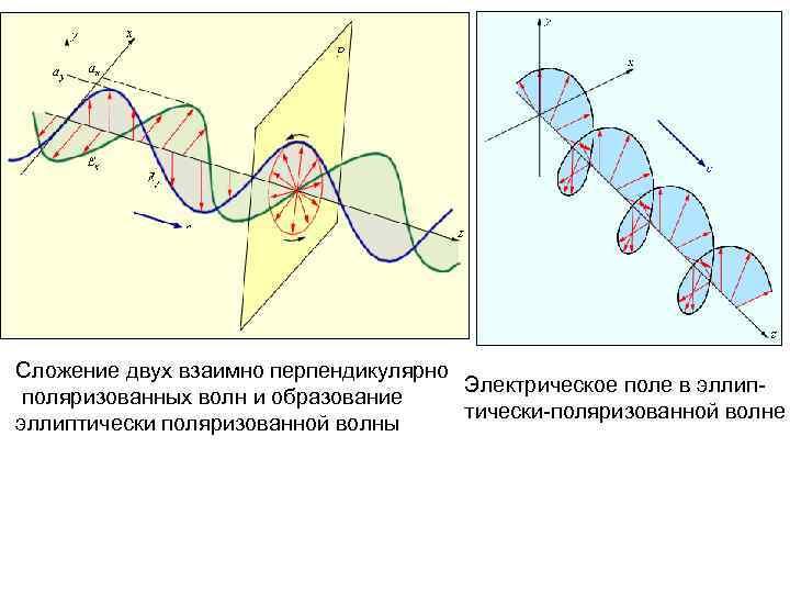 Сложение двух взаимно перпендикулярно Электрическое поле в эллип поляризованных волн и образование тически-поляризованной волне
