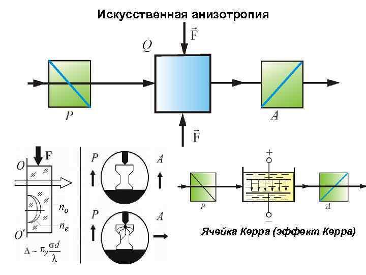 Искусственная анизотропия Ячейка Керра (эффект Керра)