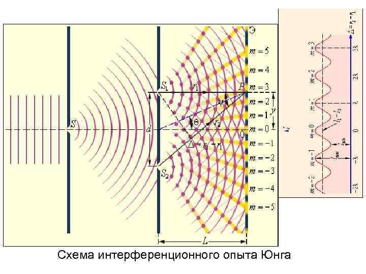 Схема интерференционного опыта Юнга