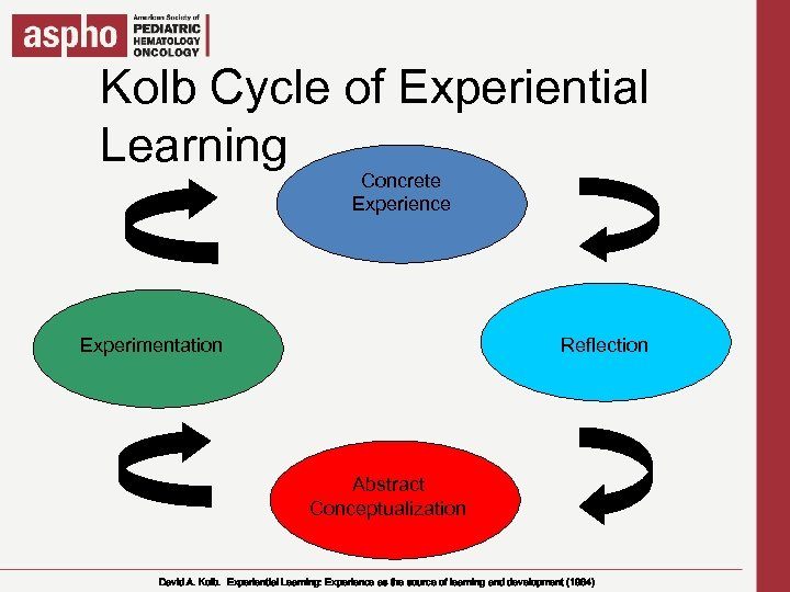 Click to edit Master title style Kolb Cycle of Experiential Learning § Click to