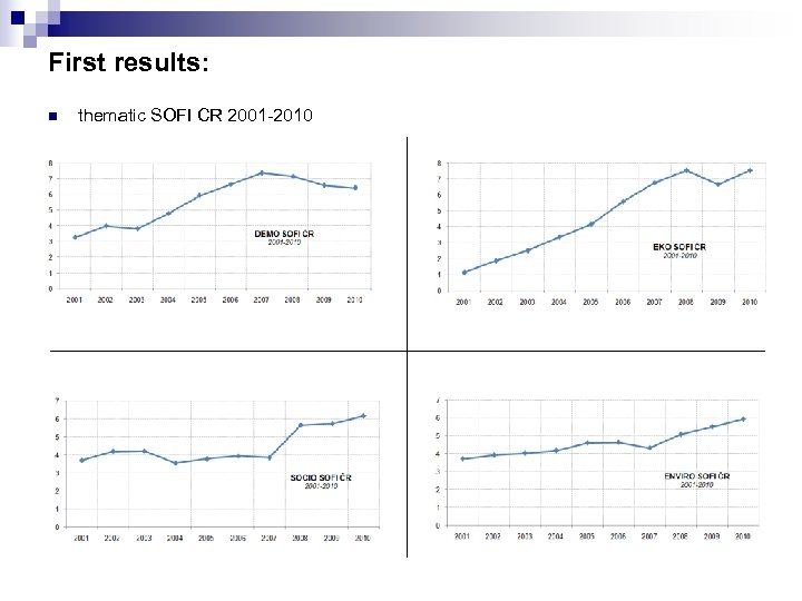 First results: n thematic SOFI CR 2001 -2010