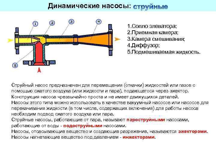 Сопло для элеватора 2 конвейер винтовой передвижной