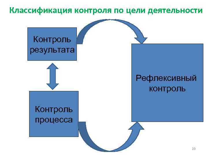 Классификация контроля по цели деятельности Контроль результата Рефлексивный контроль Контроль процесса 23