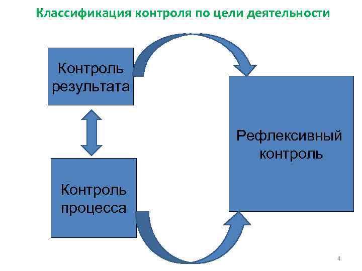 Классификация контроля по цели деятельности Контроль результата Рефлексивный контроль Контроль процесса 4