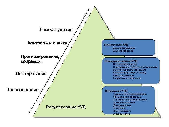 Саморегуляция Контроль и оценка Личностные УУД Смыслообразование Самоопределение Прогнозирование, коррекция Планирование Целеполагание Коммуникативные УУД