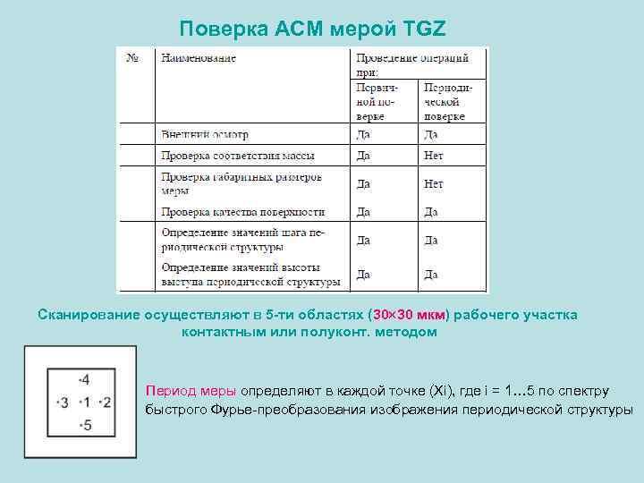 Поверка АСМ мерой TGZ Сканирование осуществляют в 5 -ти областях (30 30 мкм) рабочего