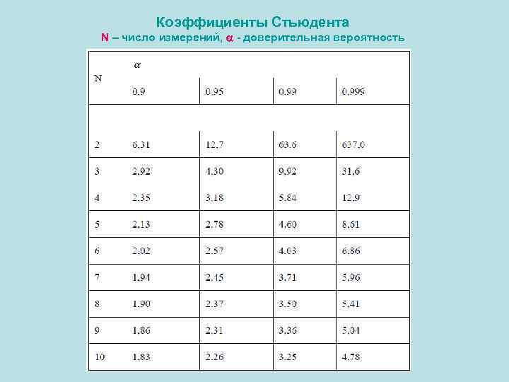 Коэффициенты Стьюдента N – число измерений, - доверительная вероятность
