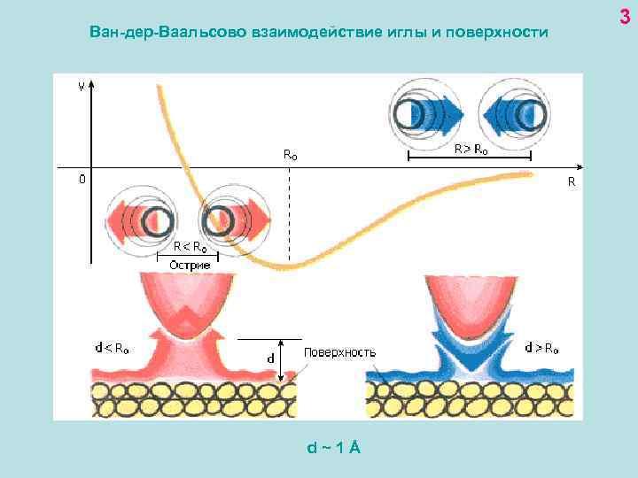 Ван-дер-Ваальсово взаимодействие иглы и поверхности d~1Å 3